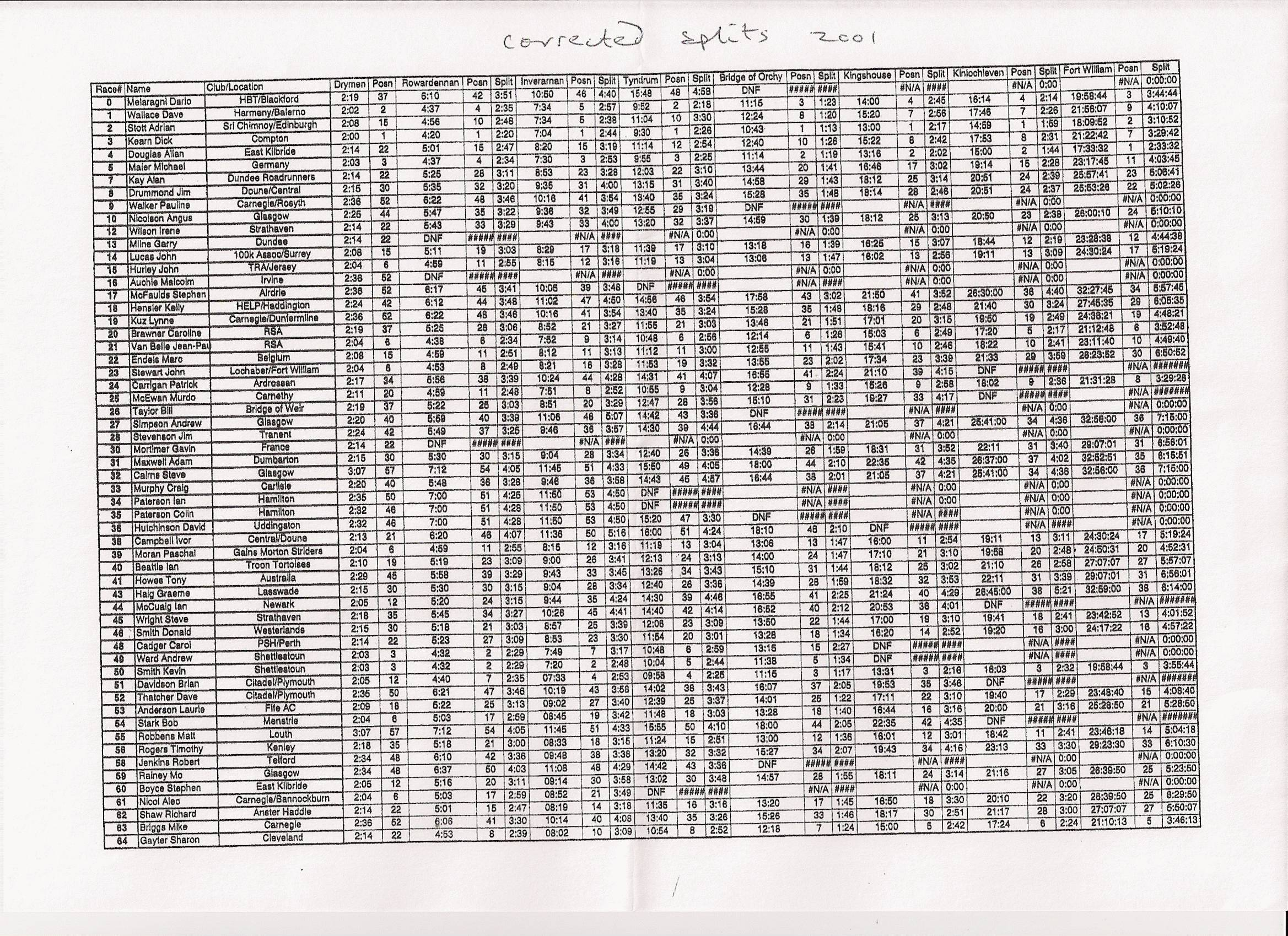 whwresults2001