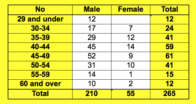 entry by age